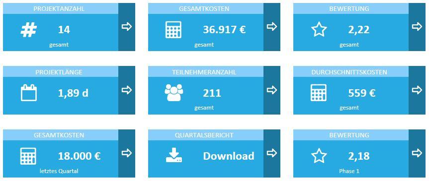 Software für Bildungscontrolling KPI Dashboard