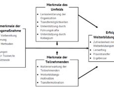 """Zwischenergebnisse Forschungsprojekt """"Faktoren des Weiterbildungserfolgs"""""""